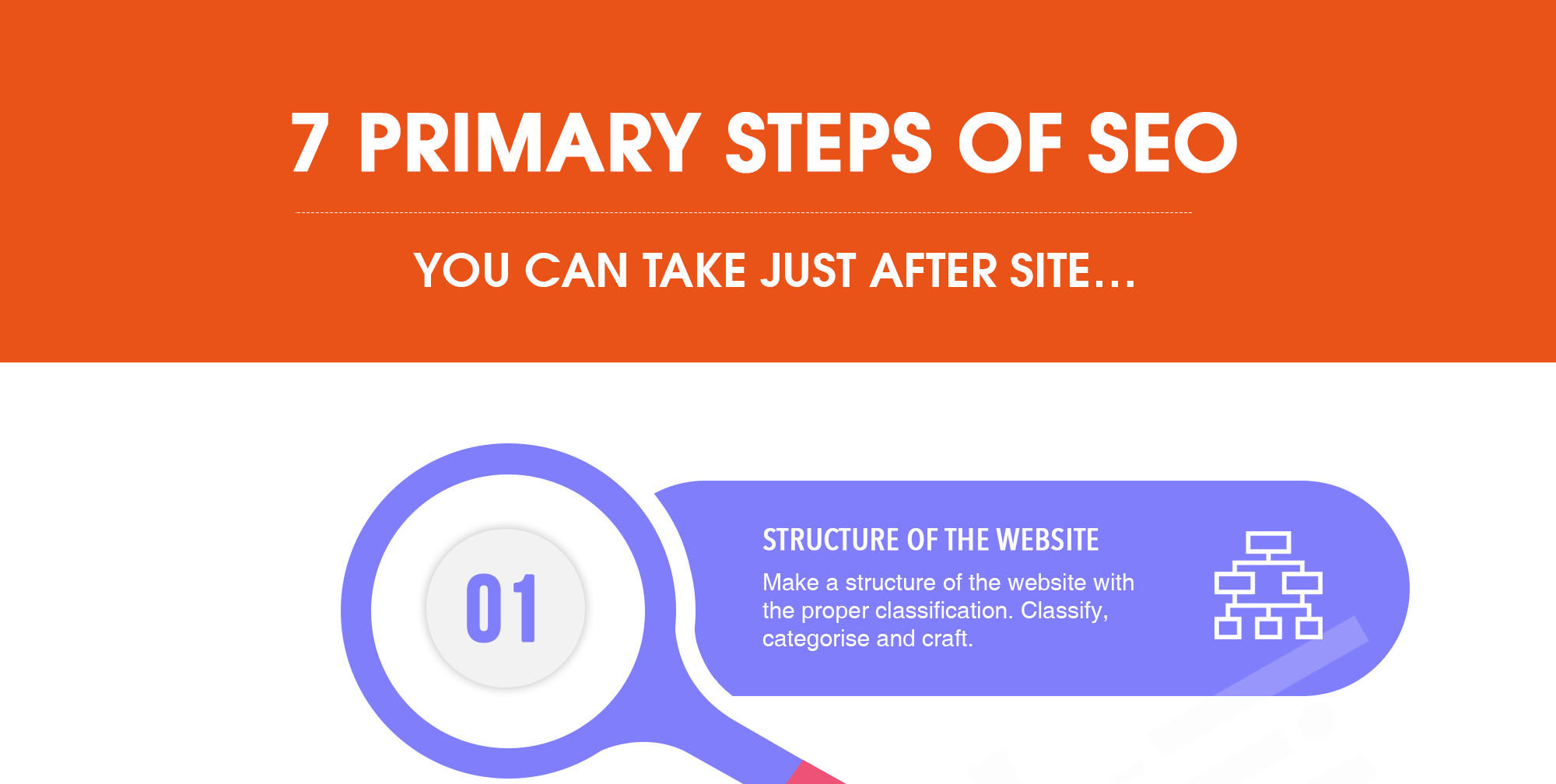 7 Primary Steps of SEO to Take After Just Launching Your Website